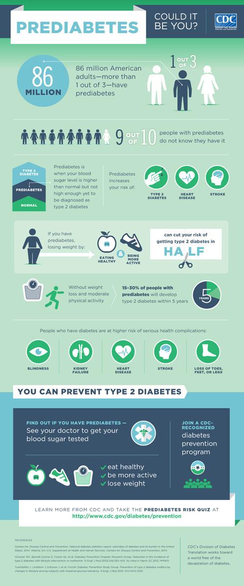 Prediabetes infographic
