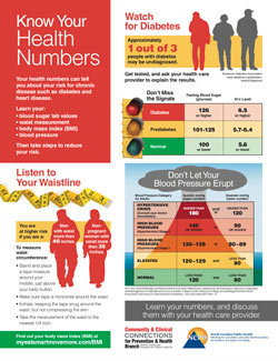Know Your Health Numbers