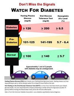 Watch-for-Diabetes-Handout